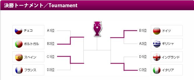 イングランド×イタリア[EURO2012準々決勝]